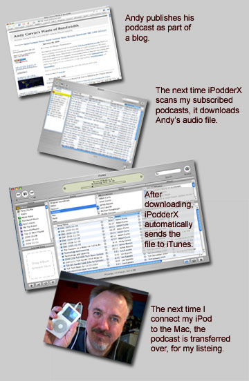 Dave Warlick's podcasting schematic