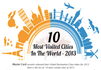 MostvisitedcitiesintheworldGraphsInfographicspng - The 10 most visited cities in the us by foreign travelers