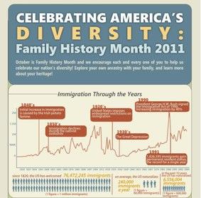 celebrating-americas-diversity-family-history-month-2011_50290d3e5e9b9_w1500.png